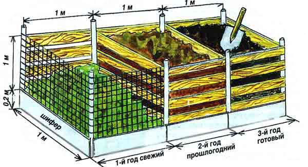 Сделать короб для компоста
